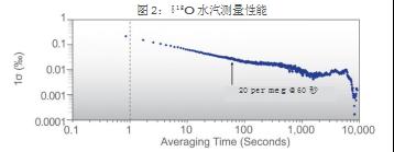 水汽测量性能